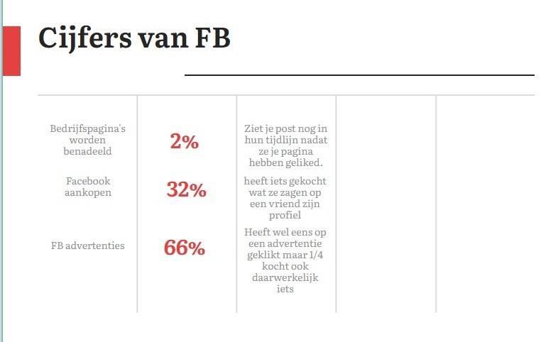 facebook cijfers 1